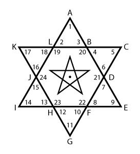 Populair De zes- en vijfpuntige sterren, H.P. Blavatsky #RX09